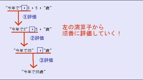 Java 文字列と数値の連結